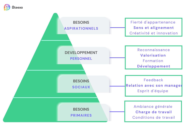 Copie de Bleexo pyramide de valeur de lanalyse décisionnelle (1)
