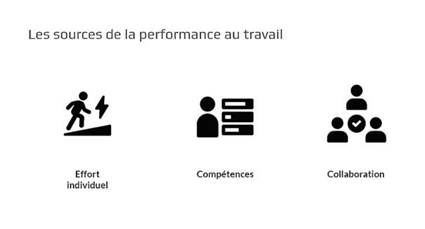 Les sources de la performance au travail des équipes terrain