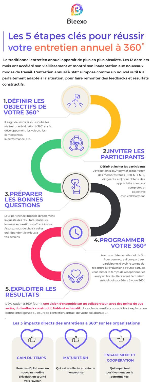 Infographie 5 étapes clés pour lancer son évaluation à 360°