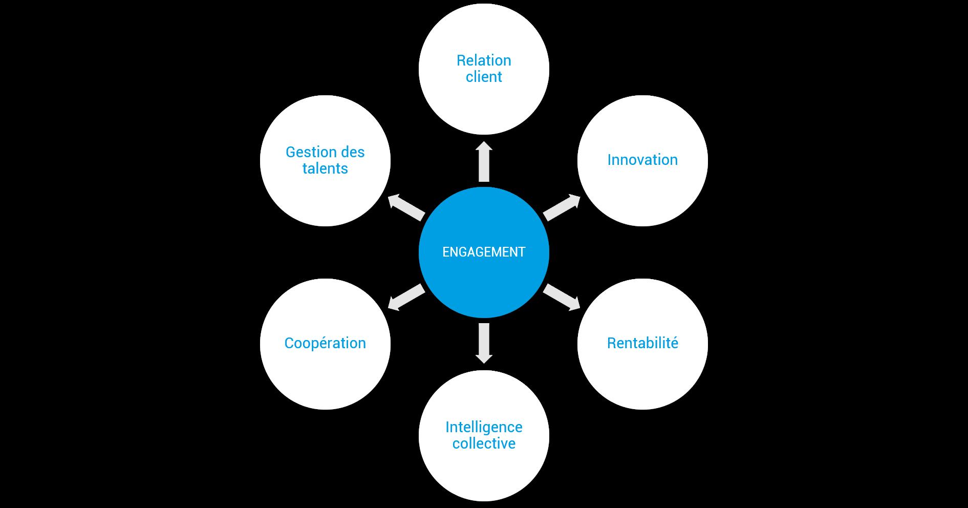 La carte des conséquences de l'engagement