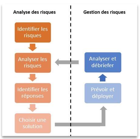 analyse et gestion des risques bleexo-1