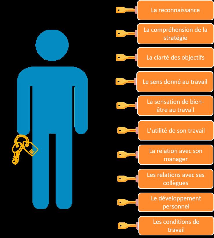 carte de l'influence du manager sur les 10 leviers de l'engagement-1