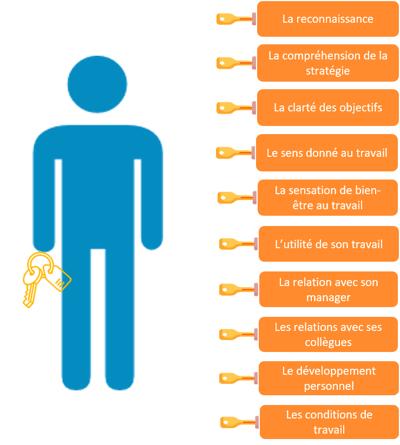 carte de linfluence du manager sur les 10 leviers de l'engagement