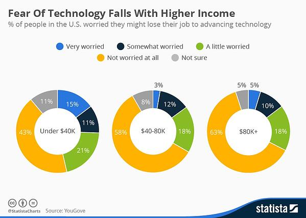 chartoftheday_3723_fear_of_technology_falls_with_higher_income_n