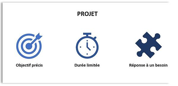 conduite du changement construire un projet