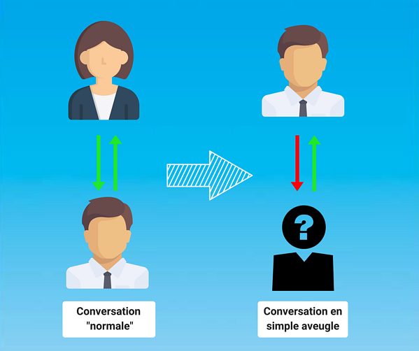 conversation en simple aveugle
