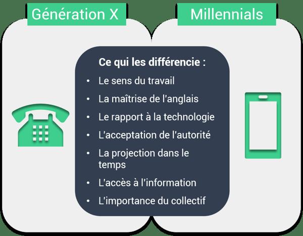 générations X vs Millennials-1