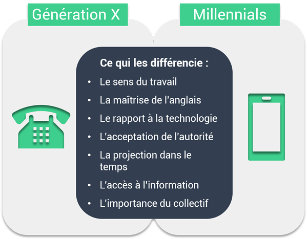 générations X vs Millennials