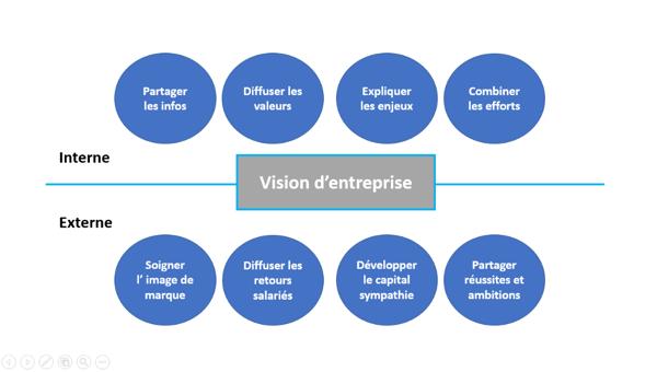 la vision d'entreprise qvt