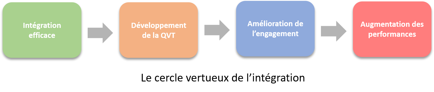 le cercle vertueux de l'intégration