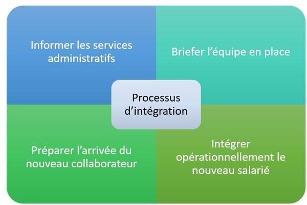 le processus d'intégration de déroule en 4 étapes