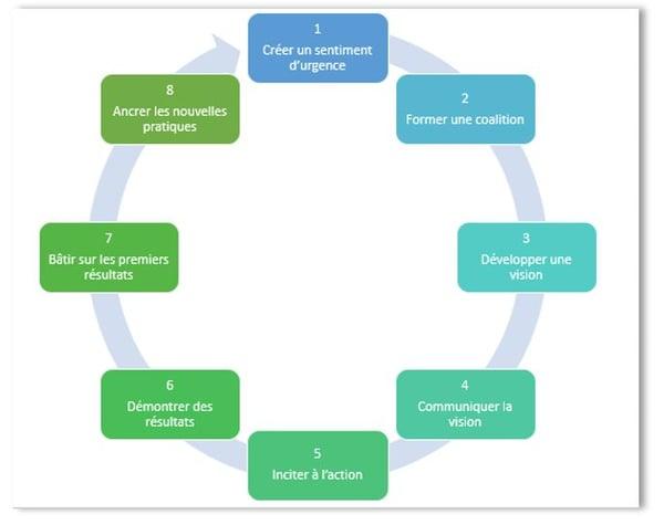 les 8 étapes du changement