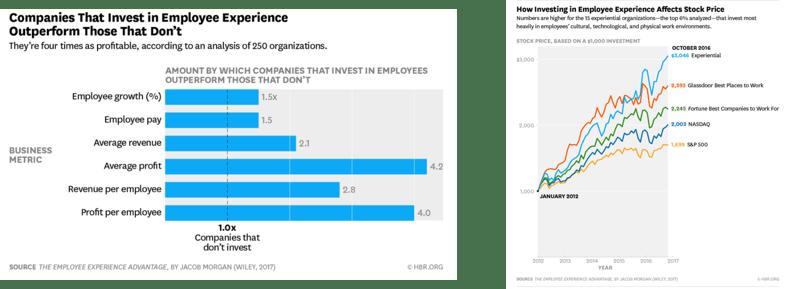 les compagnies qui investisent dans l'expérience salarié surperforment