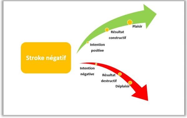 les effets des signes de reconnaissance négatifs