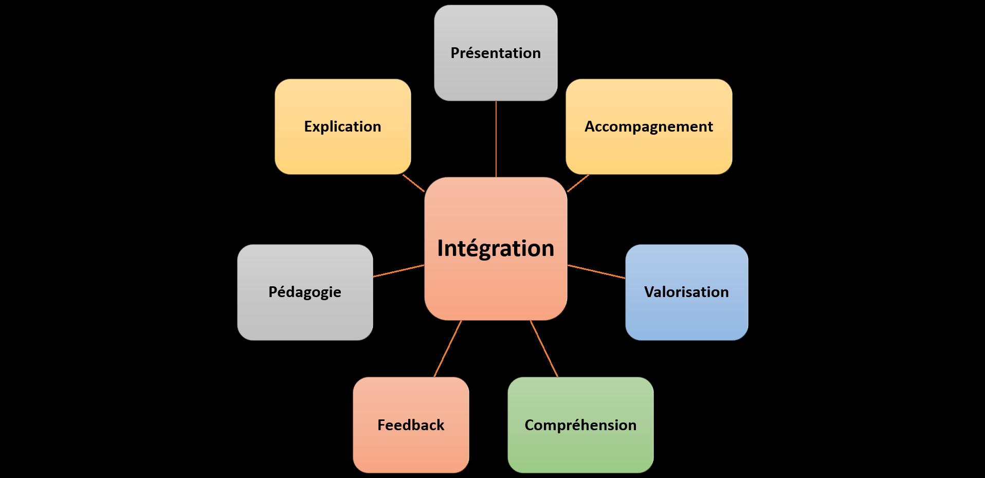 les mots clés de l'intégration