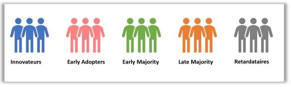 typologies d'acteurs lors d'un changement en entreprise