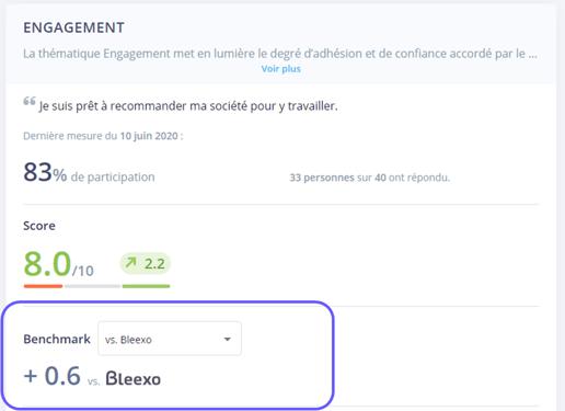 Le benchmark chez Bleexo