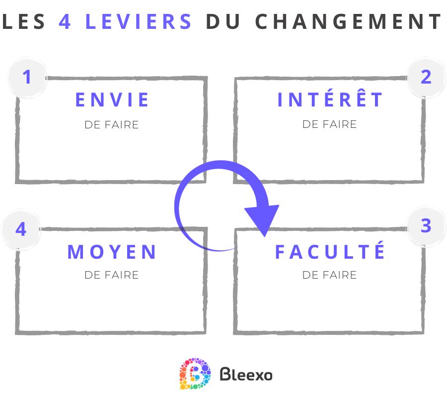 Les 4 leviers du changement au cours d'un projet de transformation en entreprise Bleexo