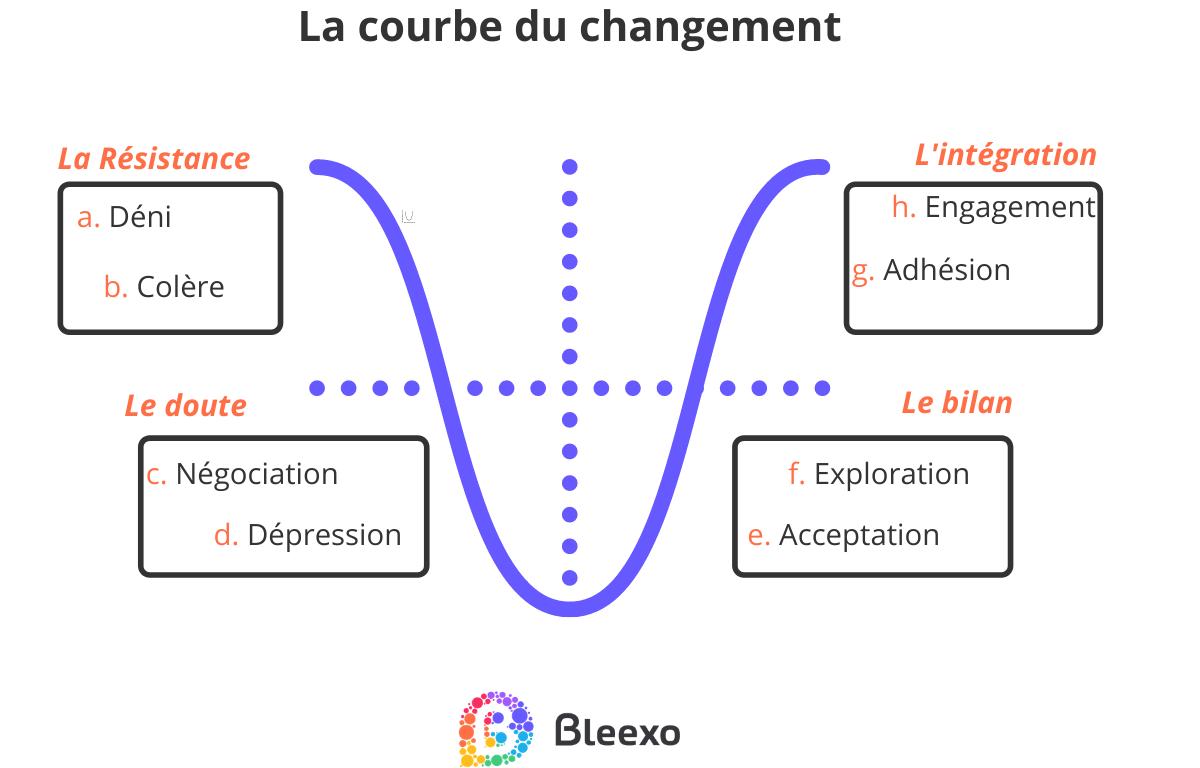 La courbe du changement au cours de la transformation en entreprise Bleexo